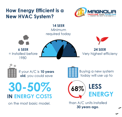 how energy efficient is your new hvac system
