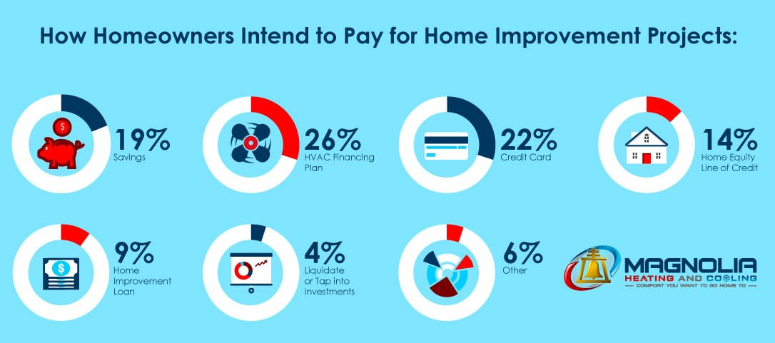 How_to_pay_for_home_improvements