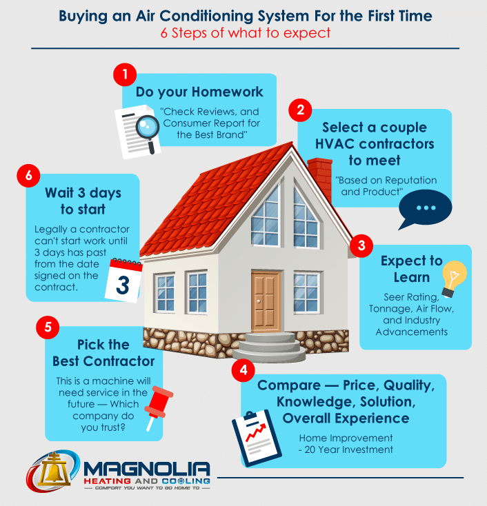 Buying An Air Conditioning System For The First Time: 6 Steps Of What To Expect